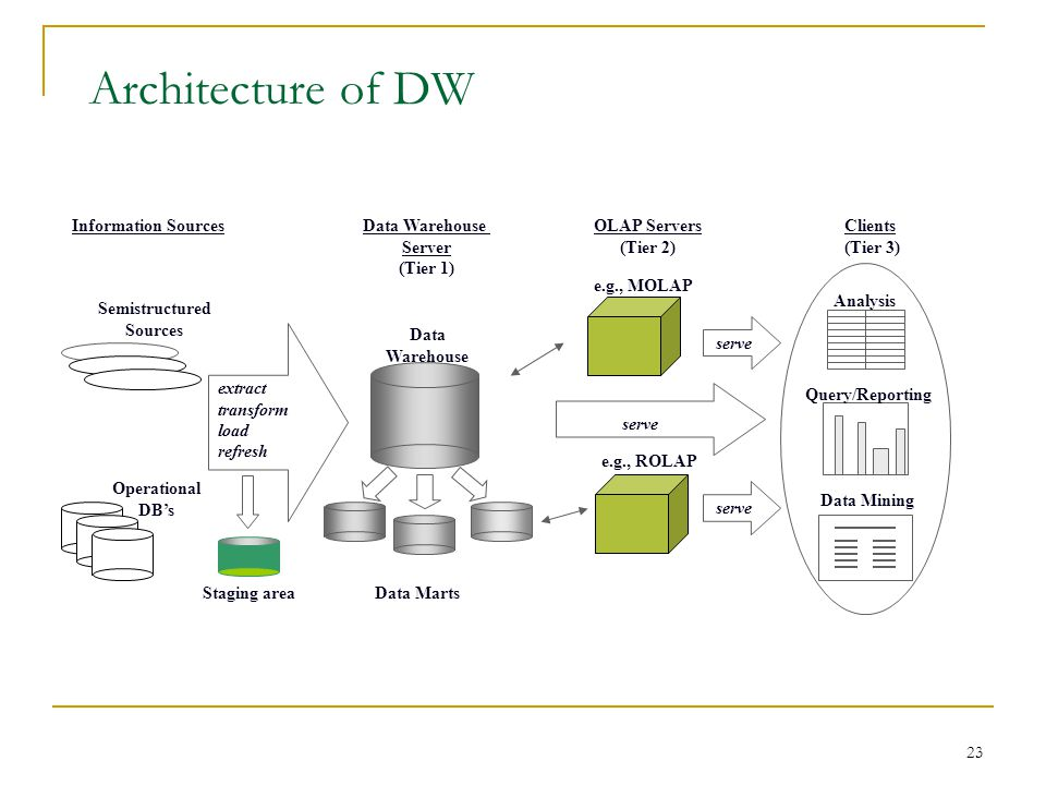 Architecture of DW Information Sources Data Warehouse Server (Tier 1)