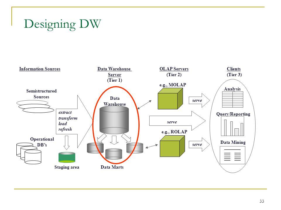 Designing DW Information Sources Data Warehouse Server (Tier 1)