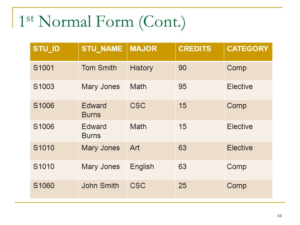 1st Normal Form (Cont.) STU_ID STU_NAME MAJOR CREDITS CATEGORY S1001