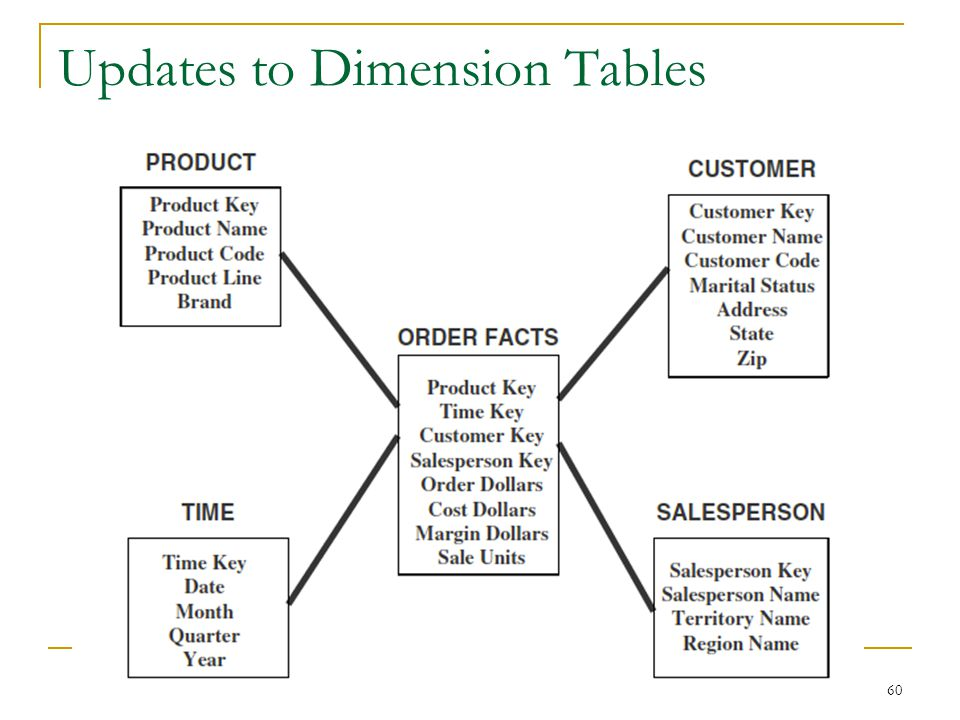 Updates to Dimension Tables
