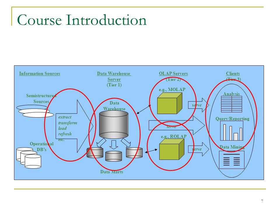 Course Introduction Information Sources Data Warehouse Server (Tier 1)