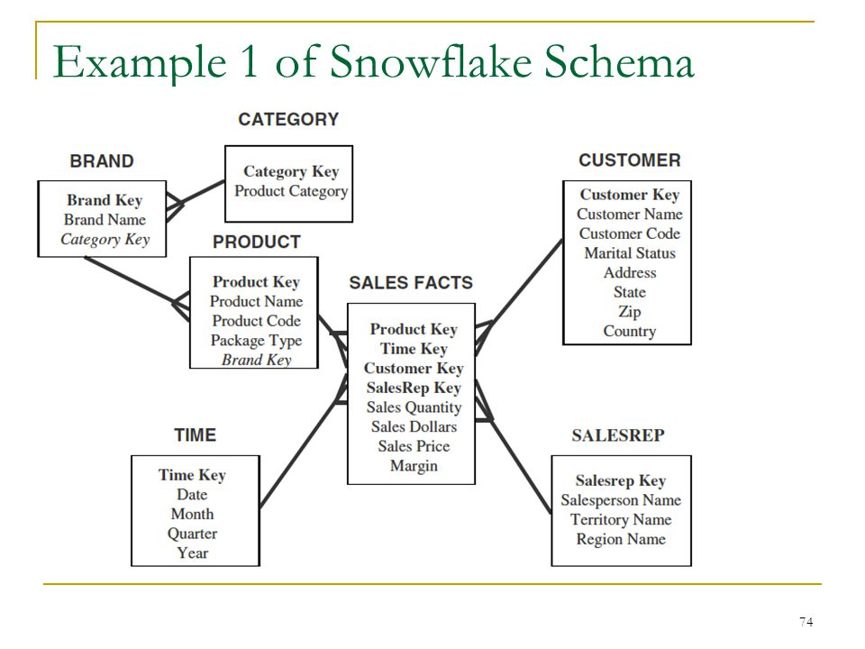 Example 1 of Snowflake Schema