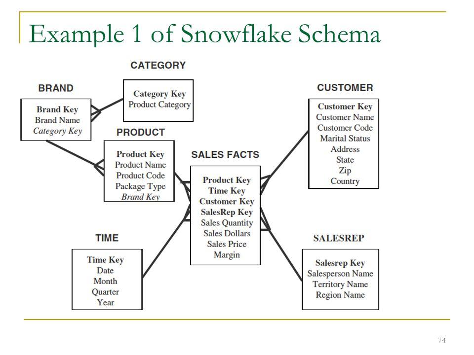 Example 1 of Snowflake Schema