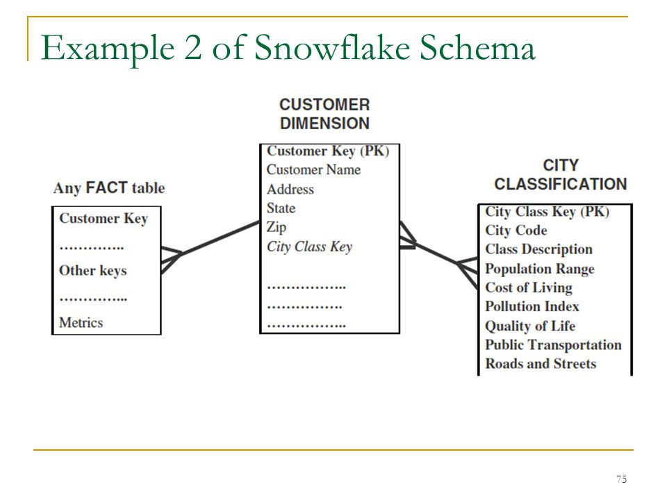 Example 2 of Snowflake Schema