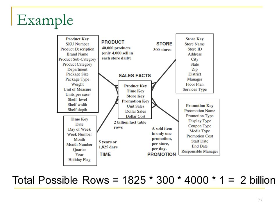 Example Total Possible Rows = 1825 * 300 * 4000 * 1 = 2 billion