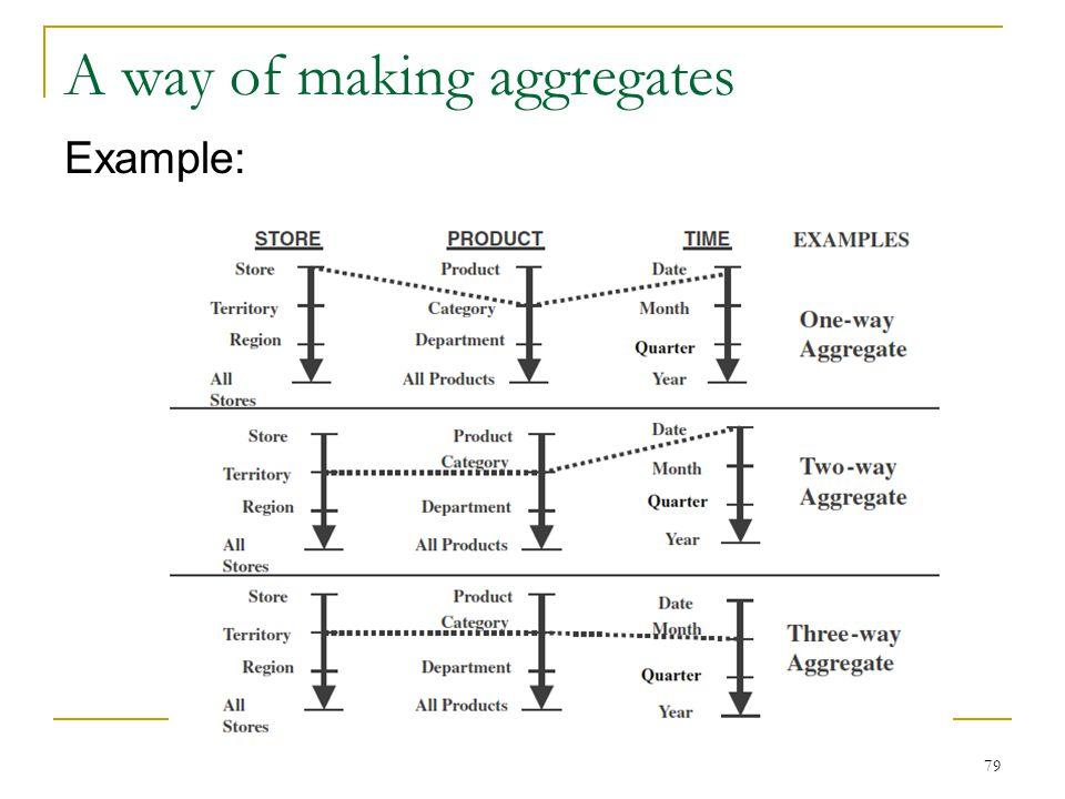 A way of making aggregates