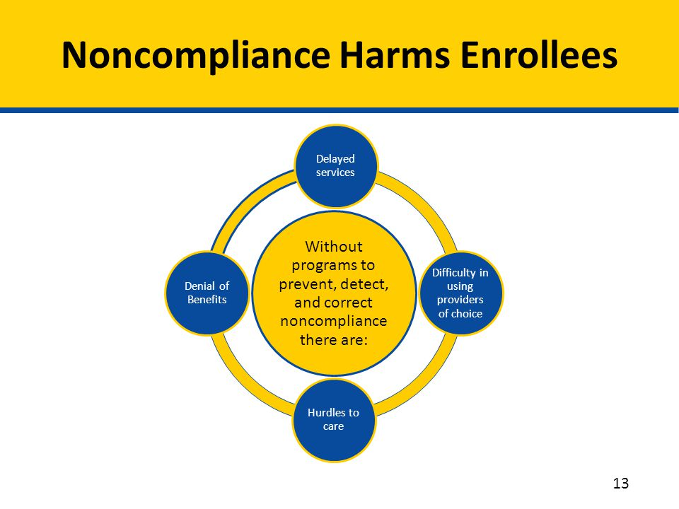 Noncompliance Harms Enrollees