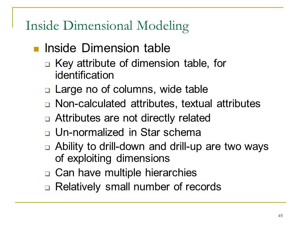 Inside Dimensional Modeling