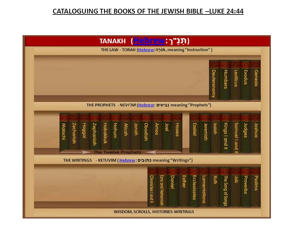 CATALOGUING THE BOOKS OF THE JEWISH BIBLE –LUKE 24:44