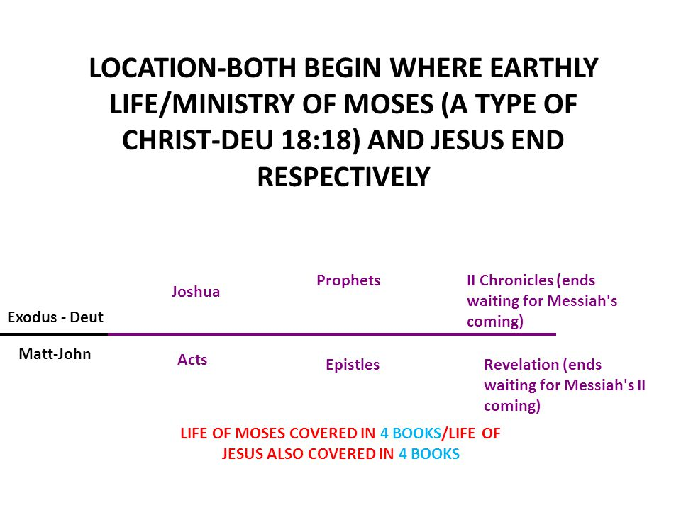 LIFE OF MOSES COVERED IN 4 BOOKS/LIFE OF JESUS ALSO COVERED IN 4 BOOKS