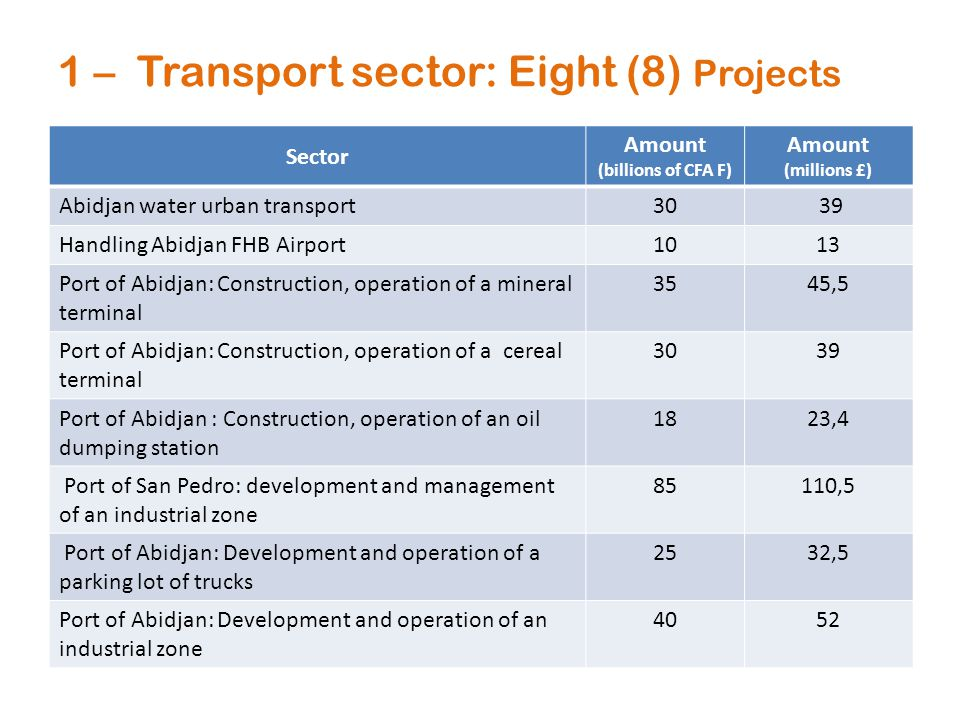 1 – Transport sector: Eight (8) Projects