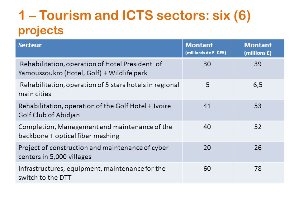 1 – Tourism and ICTS sectors: six (6) projects