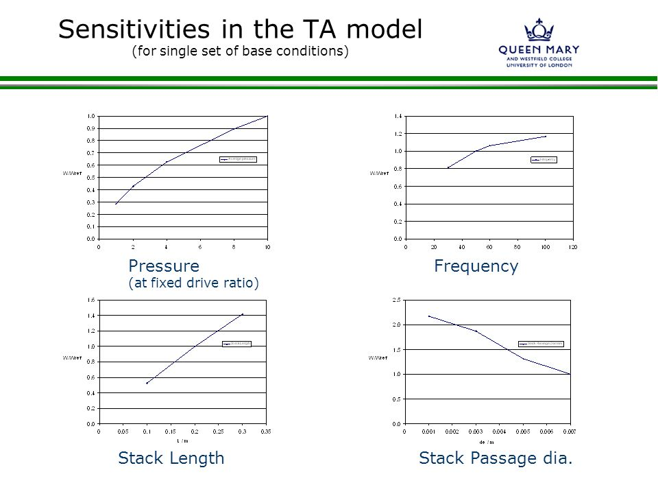 Sensitivities in the TA model (for single set of base conditions)