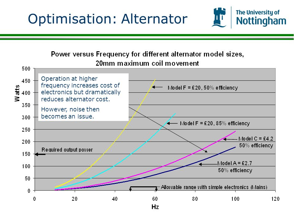 Optimisation: Alternator