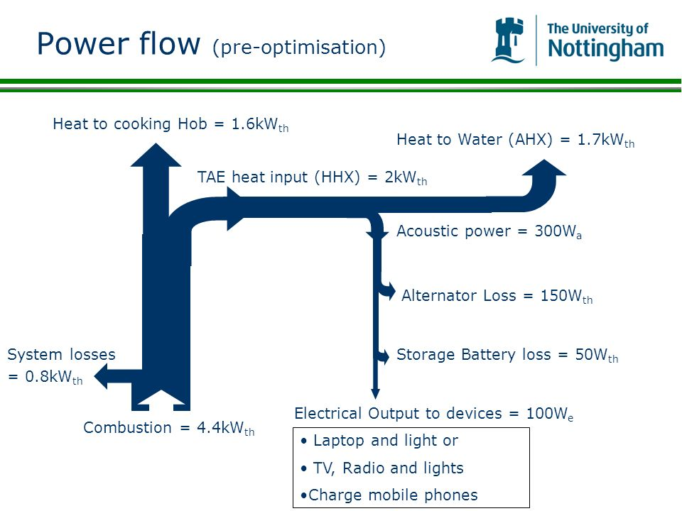 Power flow (pre-optimisation)