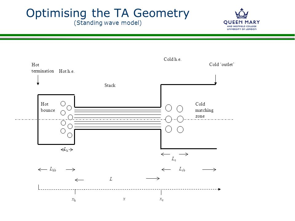 Optimising the TA Geometry (Standing wave model)
