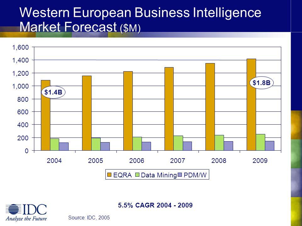 Western European Business Intelligence Market Forecast ($M)