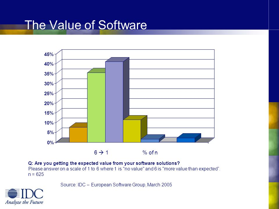 The Value of Software 6  1 % of n 45% 40% 35% 30% 25% 20% 15% 10% 5%