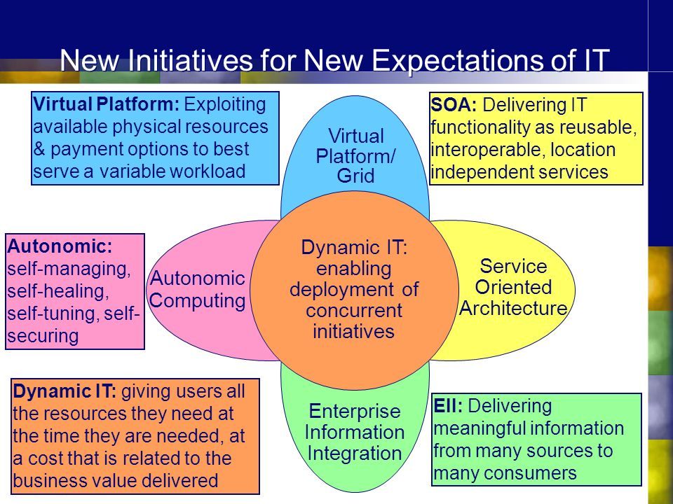 New Initiatives for New Expectations of IT