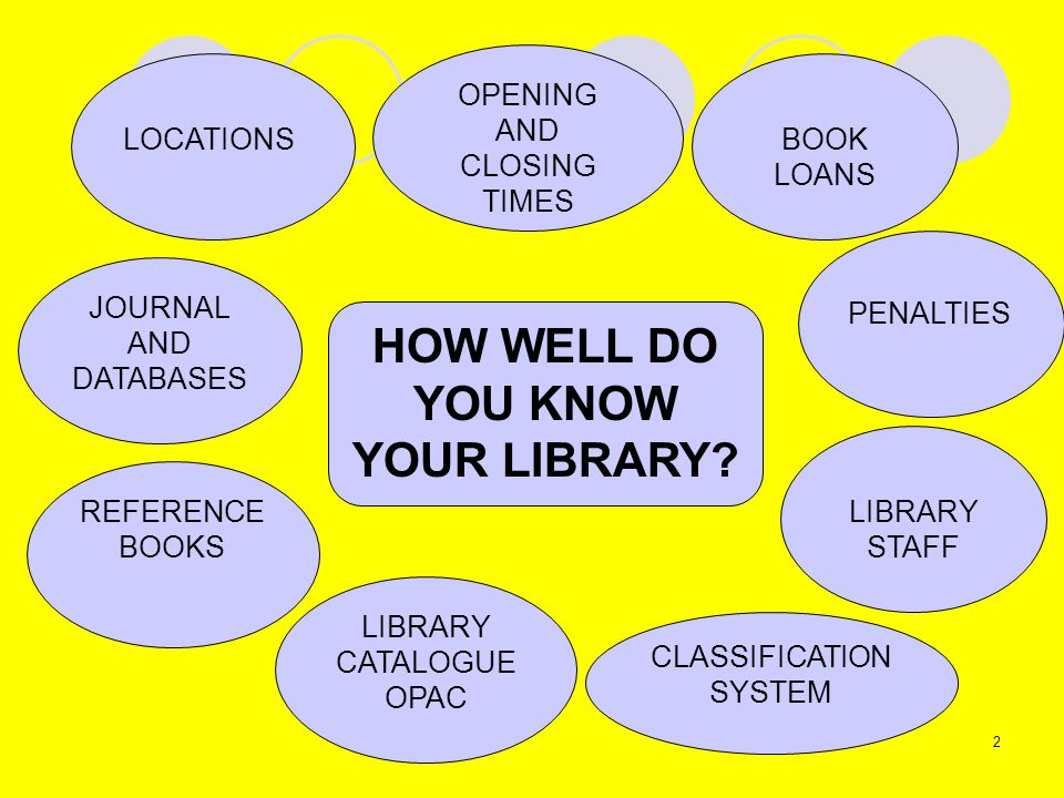 HOW WELL DO YOU KNOW YOUR LIBRARY