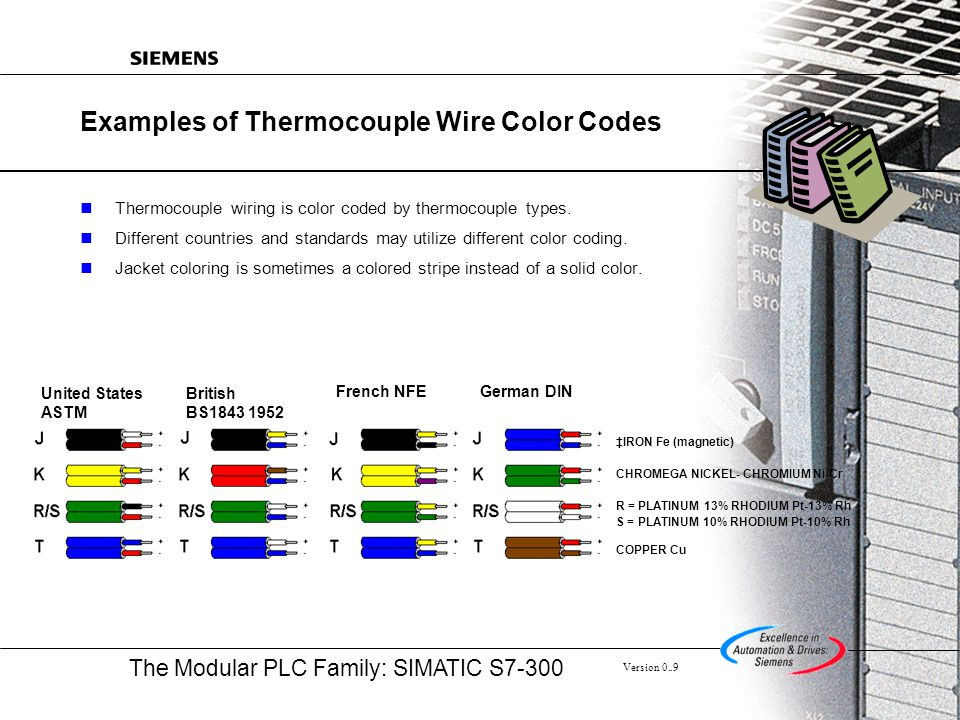 Examples of Thermocouple Wire Color Codes