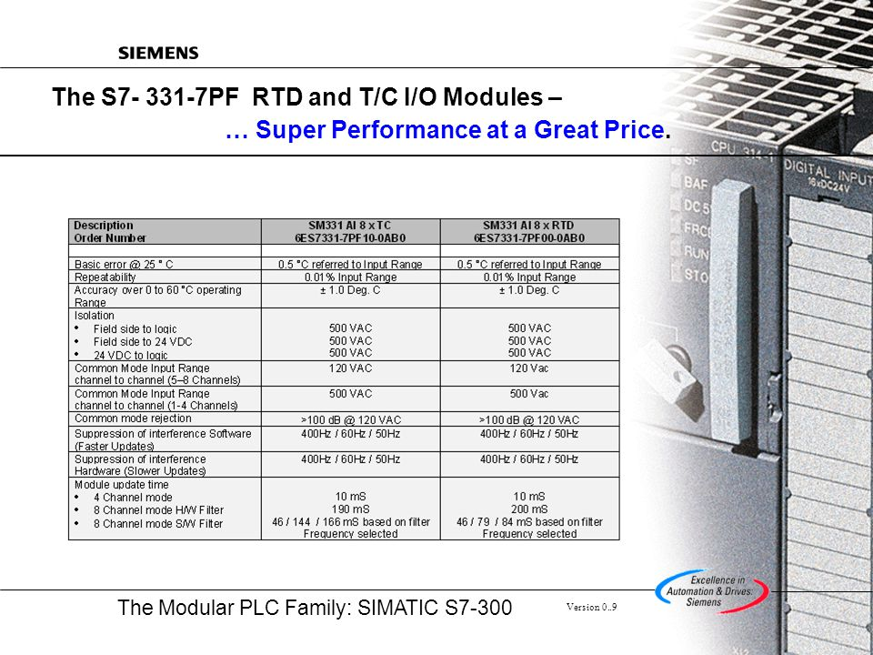 The S7- 331-7PF RTD and T/C I/O Modules – … Super Performance at a Great Price.