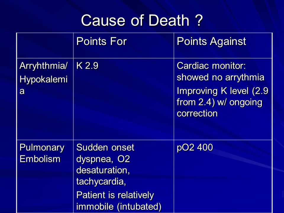 Cause of Death Points For Points Against Arryhthmia/ Hypokalemia