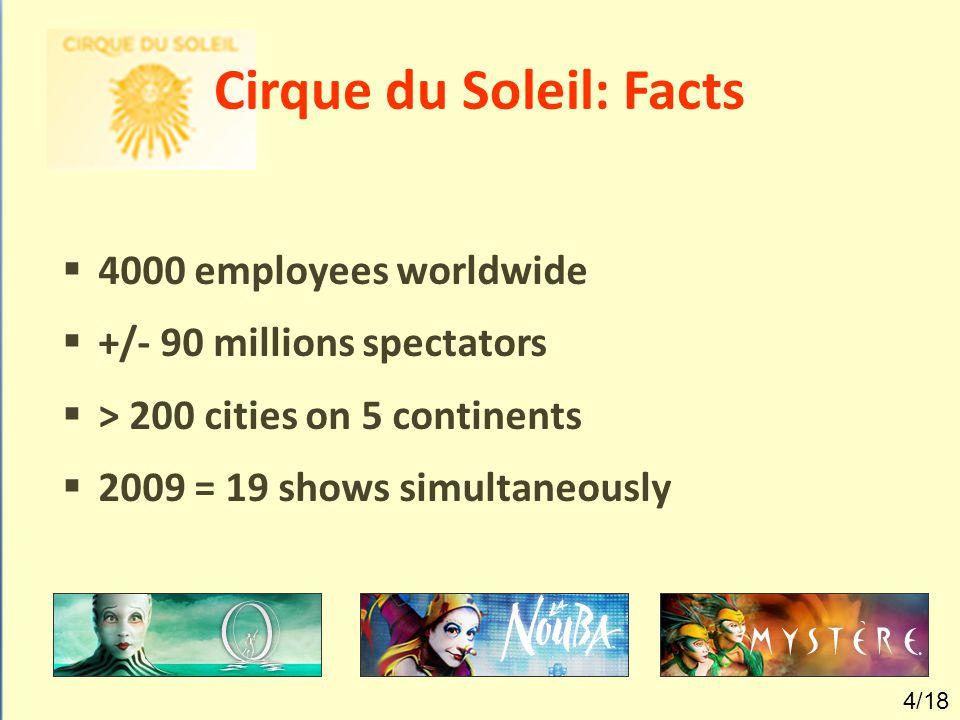 Cirque du Soleil: Facts