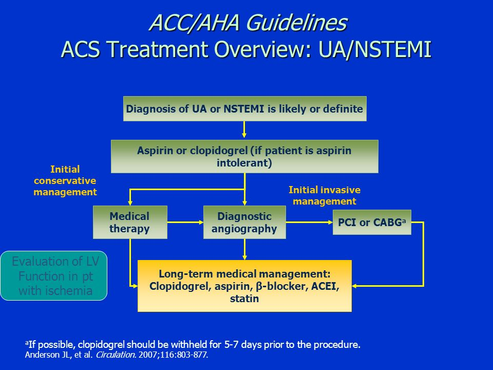 ACC/AHA Guidelines ACS Treatment Overview: UA/NSTEMI