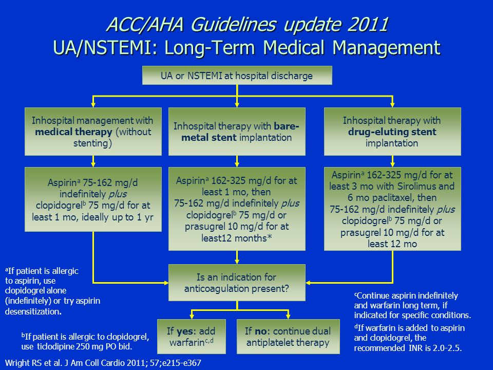 ACC/AHA Guidelines update 2011 UA/NSTEMI: Long-Term Medical Management