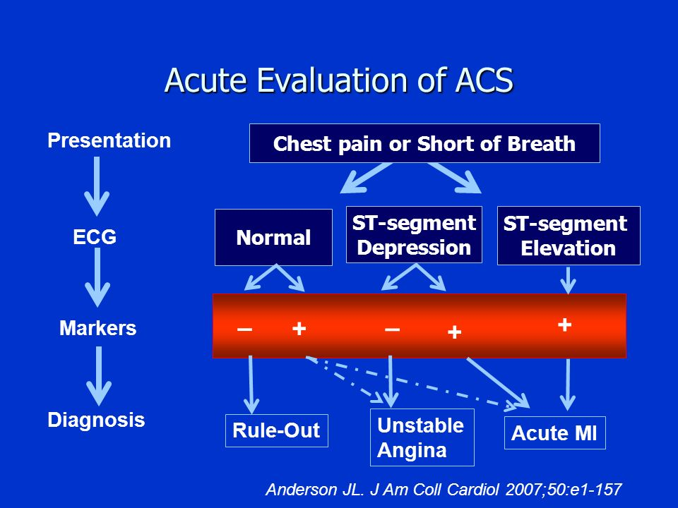 Acute Evaluation of ACS