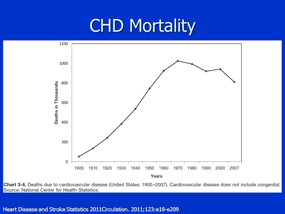 CHD Mortality Heart Disease and Stroke Statistics 2011Circulation. 2011;123:e18-e209