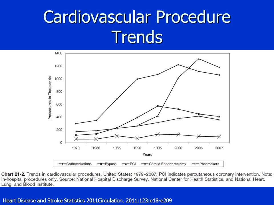 Cardiovascular Procedure Trends