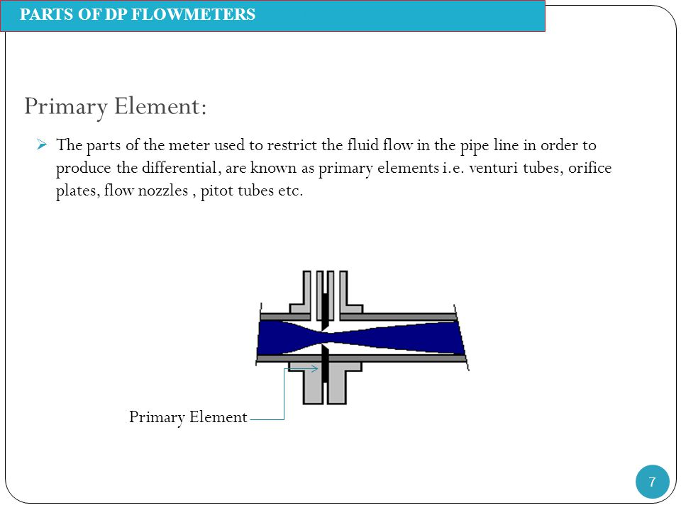 PARTS OF DP FLOWMETERSMeasurement