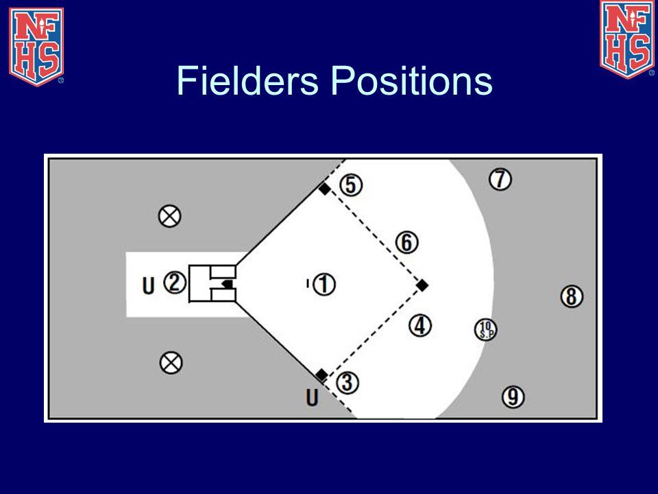Fielders Positions