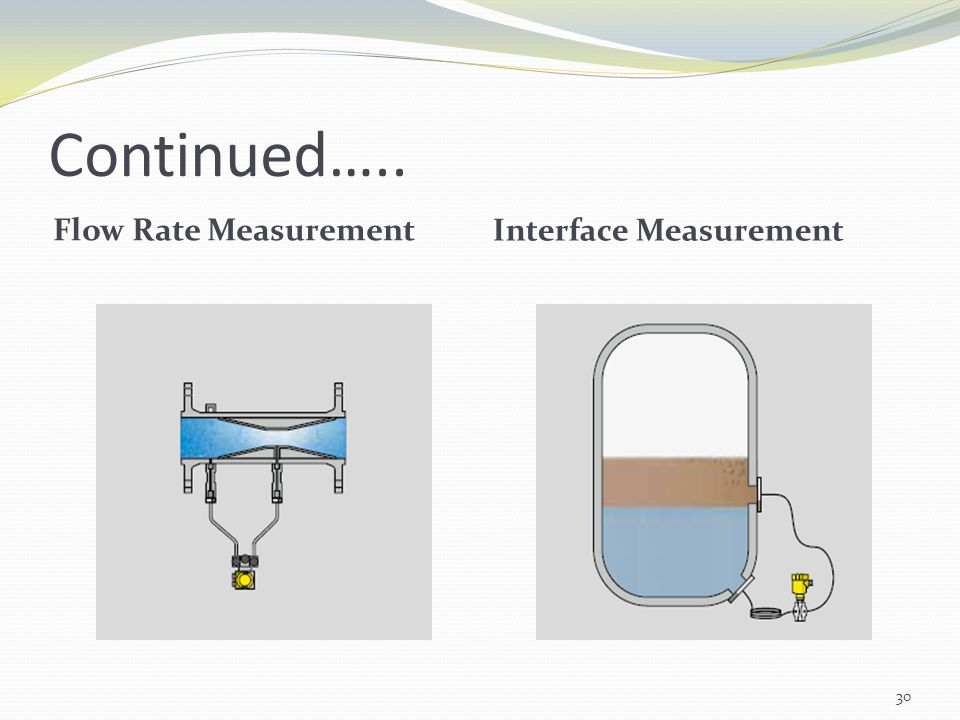 Continued….. Flow Rate Measurement Interface Measurement