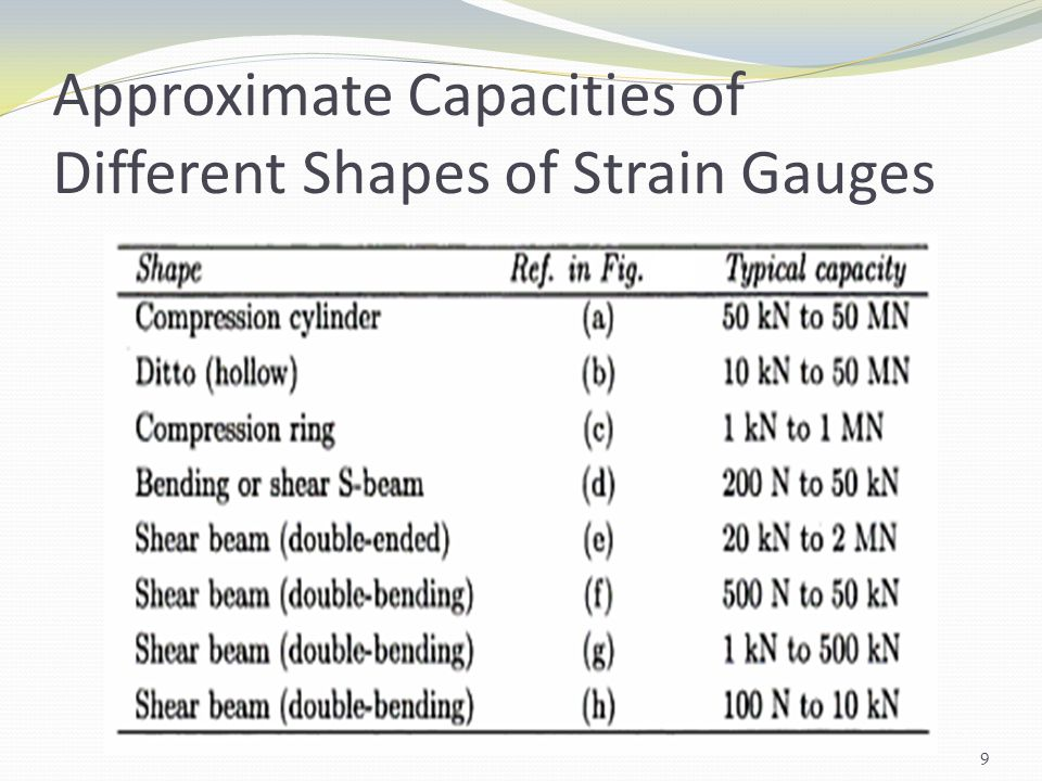 Approximate Capacities of Different Shapes of Strain Gauges