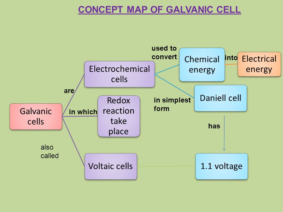 CONCEPT MAP OF GALVANIC CELL