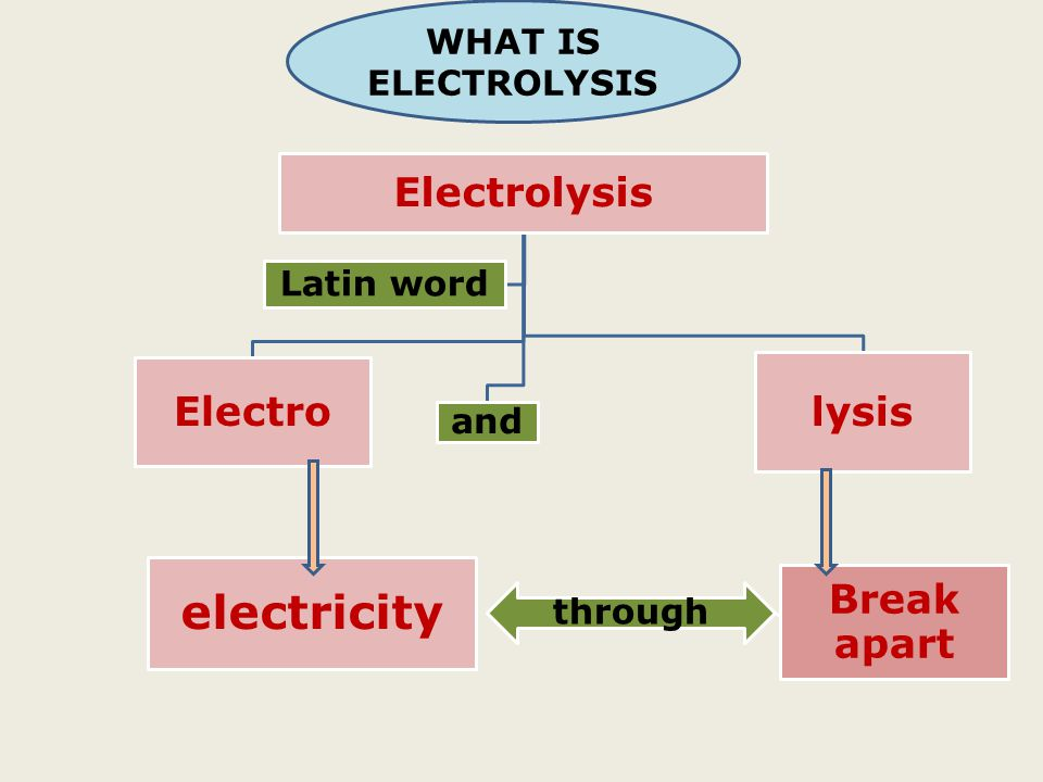 electricity Break apart Electrolysis Electro lysis