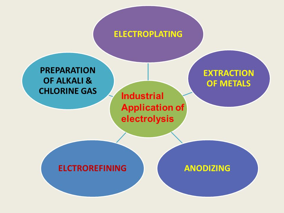 PREPARATION OF ALKALI & CHLORINE GAS