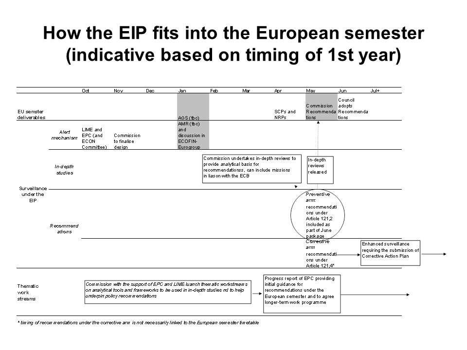 How the EIP fits into the European semester (indicative based on timing of 1st year)