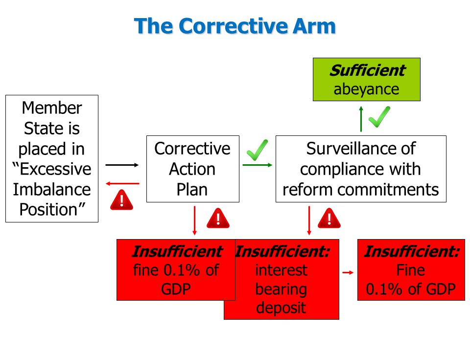 The Corrective Arm Sufficient. abeyance. Member State is placed in Excessive Imbalance Position