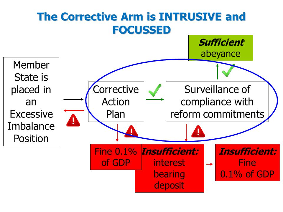 The Corrective Arm is INTRUSIVE and FOCUSSED