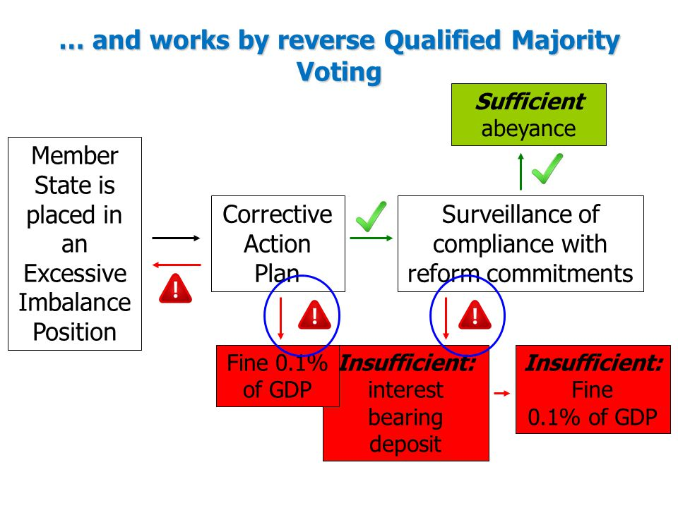 … and works by reverse Qualified Majority Voting