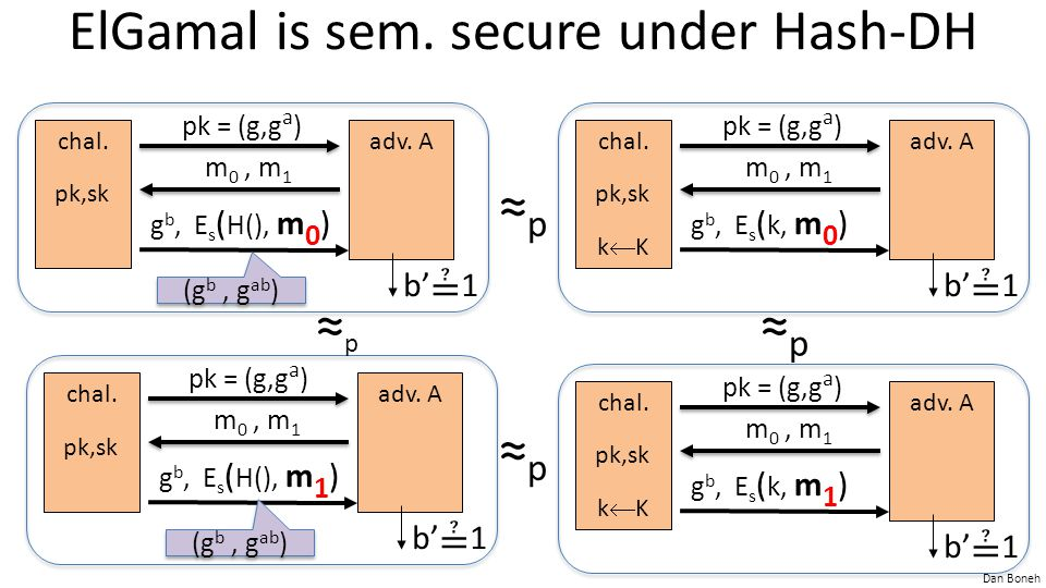 ElGamal is sem. secure under Hash-DH
