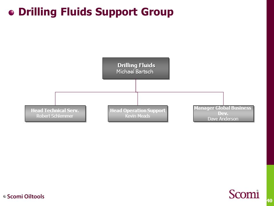 Drilling Fluids Support Group