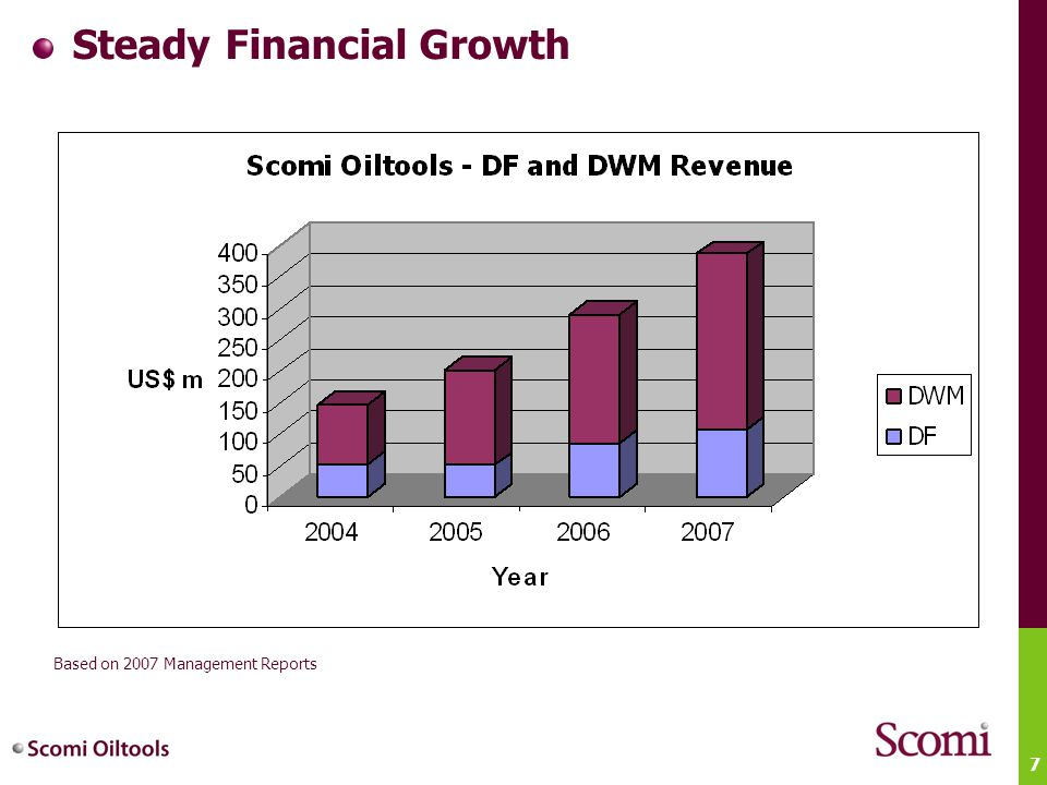 Steady Financial Growth