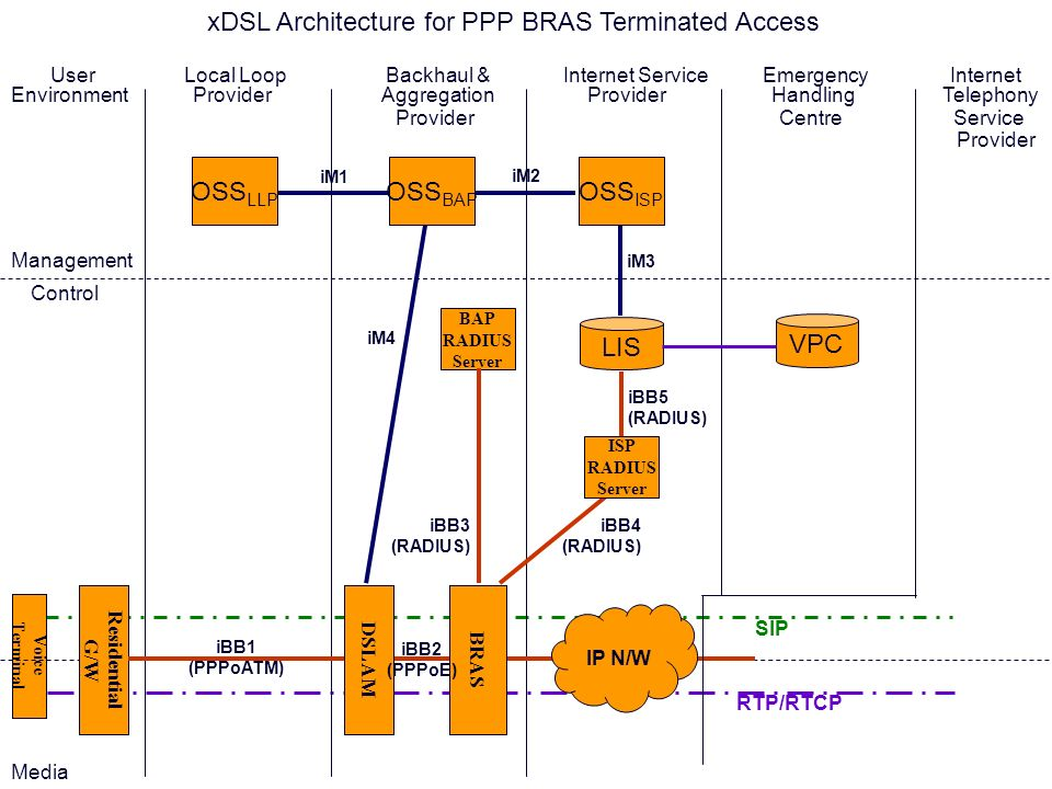 xDSL Architecture for PPP BRAS Terminated Access