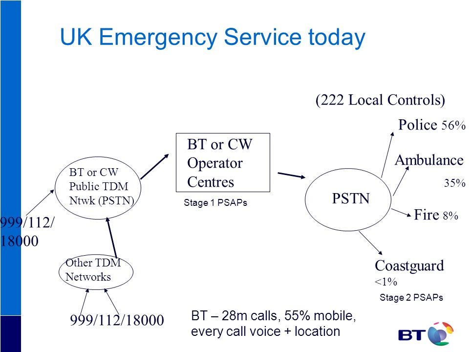 UK Emergency Service today