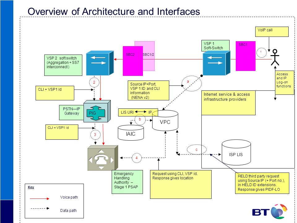 Overview of Architecture and Interfaces
